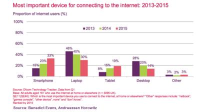 Device for logging into Internet Benedict Evans Sept-2015