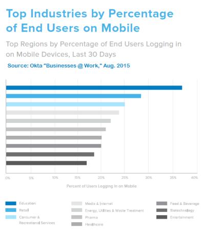 Okta Mobile Login to Apps 2015-08